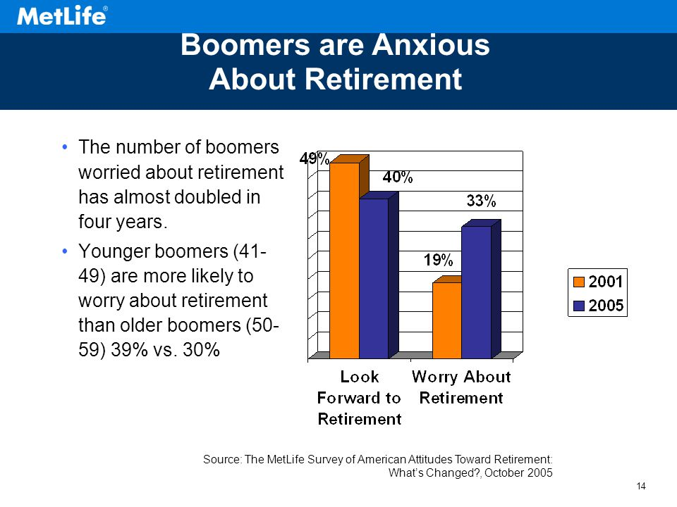 13 How do Boomers Feel about Retirement?