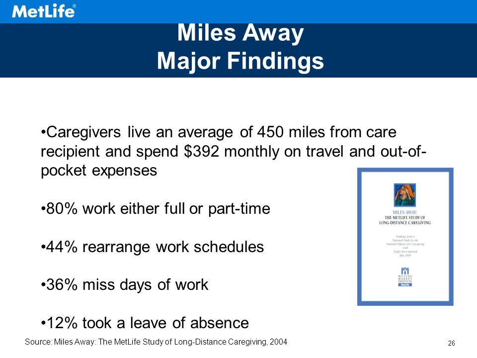 25 First major study of long-distance caregiving since 1997 Exclusive coverage in the Wall Street Journal and reported in major national media Source: Miles Away: The MetLife Study of Long-Distance Caregiving, 2004