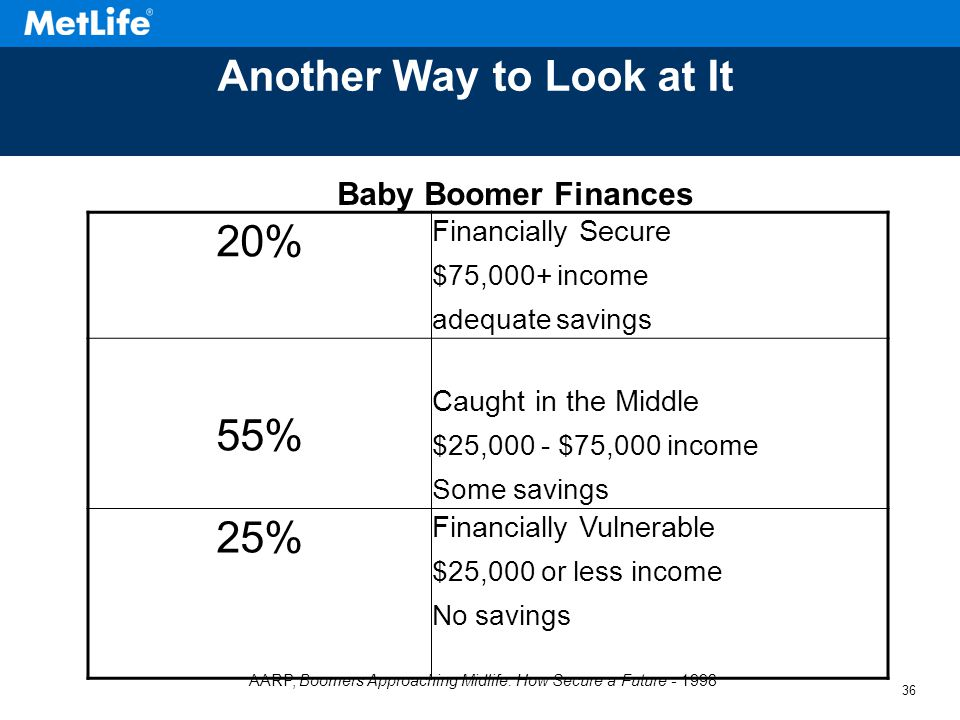 36 Another Way to Look at It Source: AARP, Boomers Approaching Midlife: How Secure a Future:, 1998 20% Financially Secure $75,000+ income adequate savings 55% Caught in the Middle $25,000 - $75,000 income Some savings 25% Financially Vulnerable $25,000 or less income No savings AARP, Boomers Approaching Midlife: How Secure a Future - 1998 Baby Boomer Finances