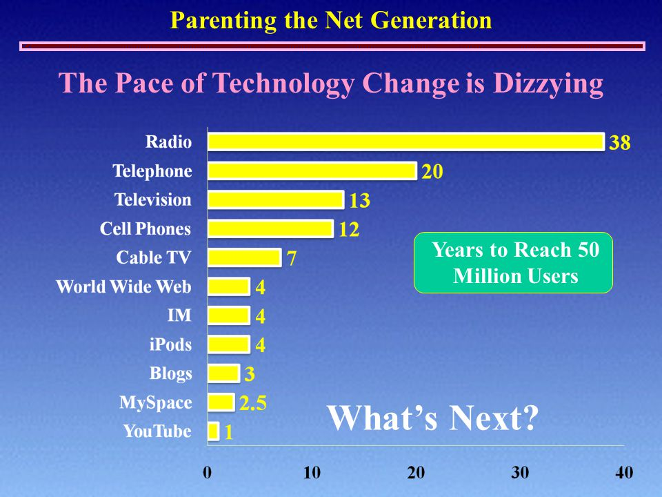 Parenting the Net Generation Years to Reach 50 Million Users The Pace of Technology Change is Dizzying What's Next?