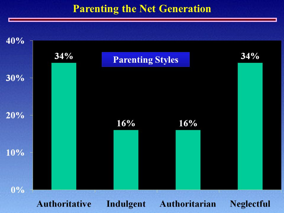Parenting the Net Generation Parenting Styles