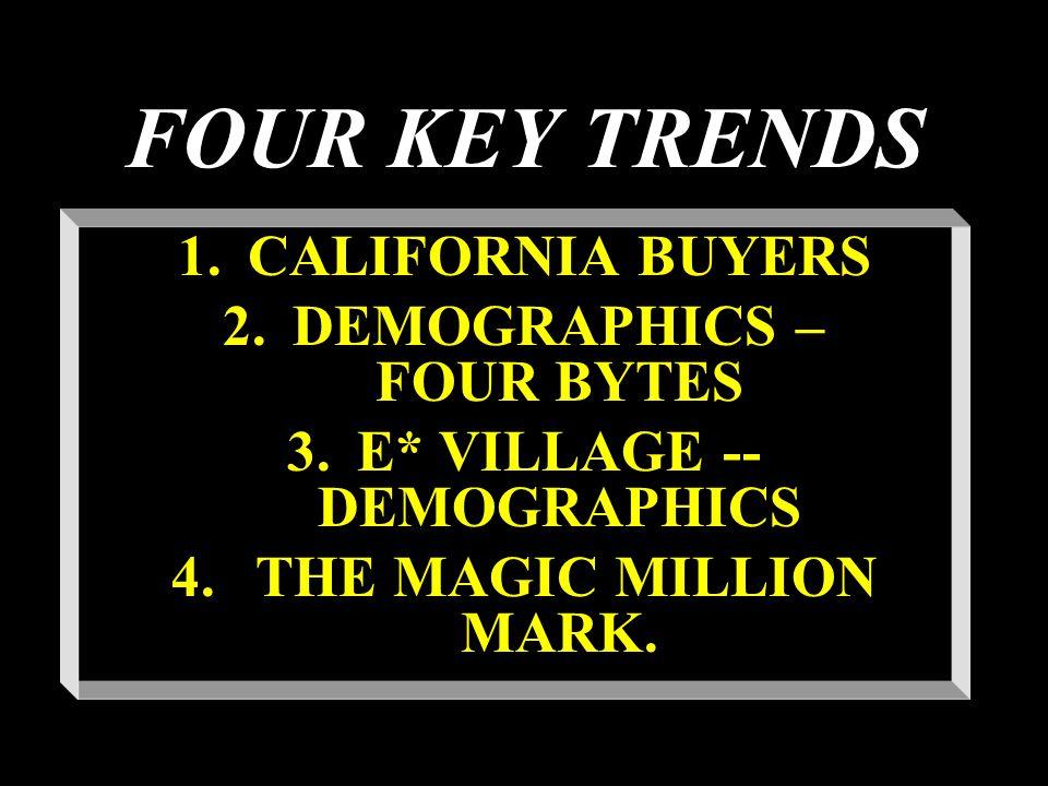 FOUR KEY TRENDS 1.CALIFORNIA BUYERS 2.DEMOGRAPHICS – FOUR BYTES 3.E* VILLAGE -- DEMOGRAPHICS 4.