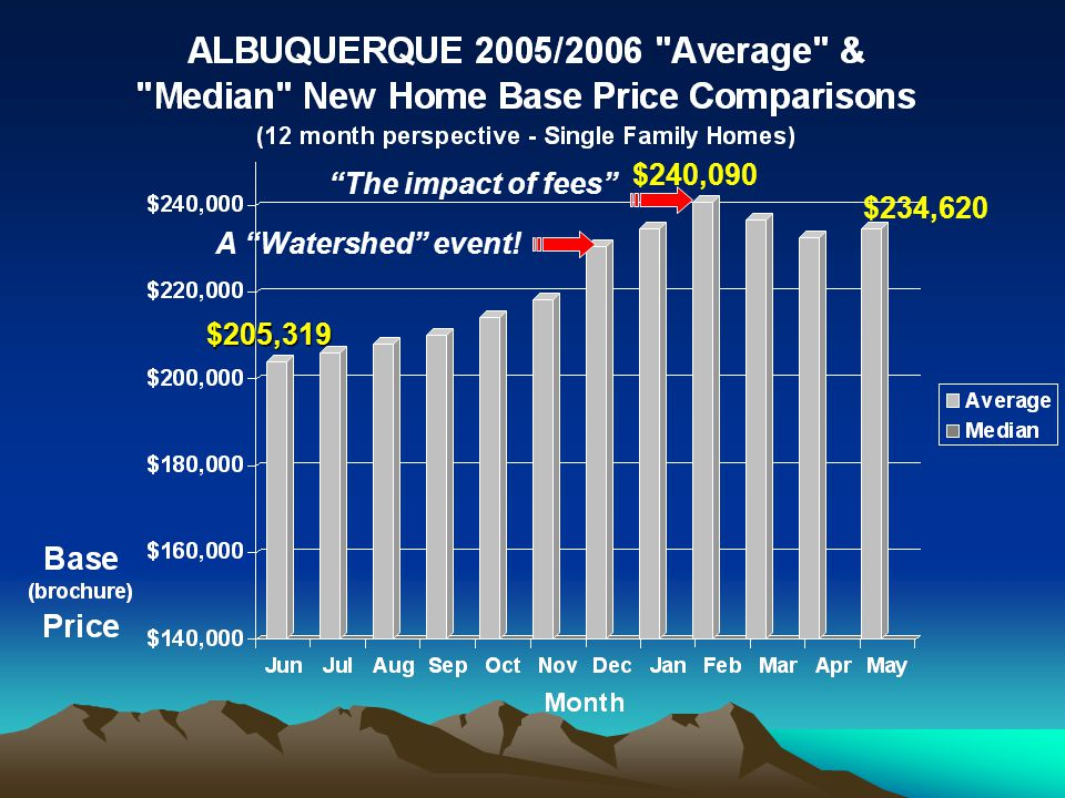 A Watershed event! The impact of fees $205,319 $240,090 $234,620