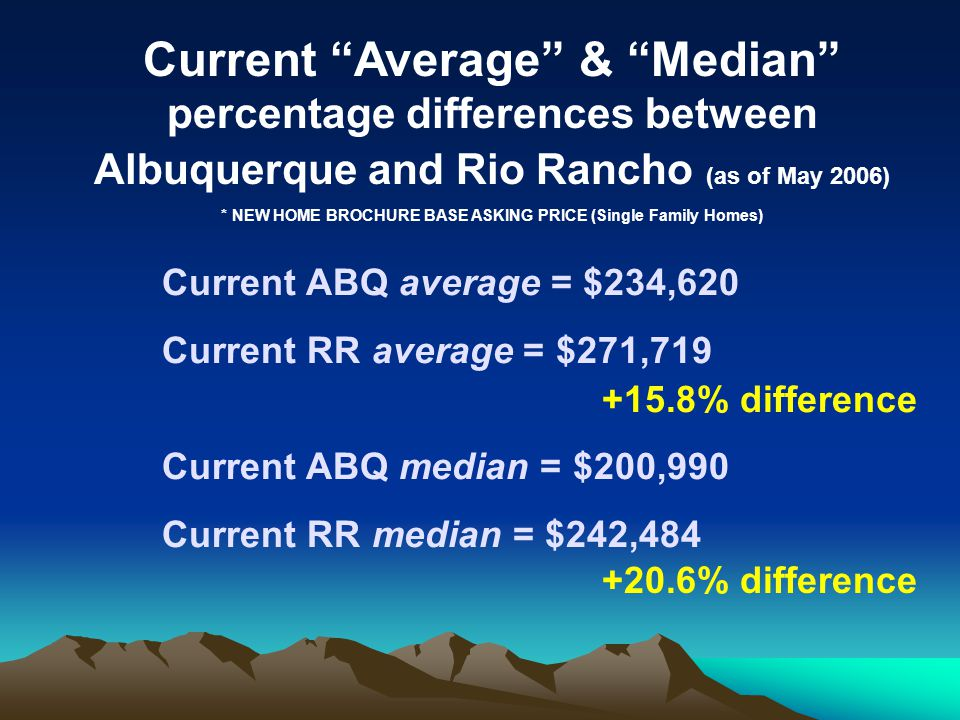 Current Average & Median percentage differences between Albuquerque and Rio Rancho (as of May 2006) * NEW HOME BROCHURE BASE ASKING PRICE (Single Family Homes) Current ABQ average = $234,620 Current RR average = $271,719 Current ABQ median = $200,990 Current RR median = $242,484 +15.8% difference +20.6% difference