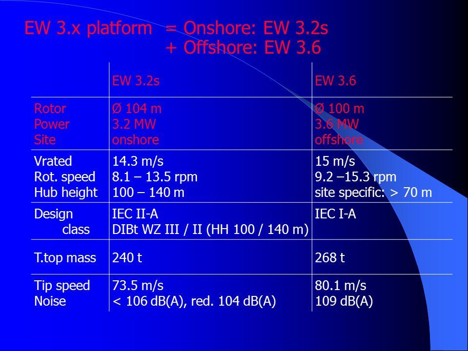 EW 3.x platform= Onshore: EW 3.2s + Offshore: EW 3.6 EW 3.2sEW 3.6 Rotor Power Site Ø 104 m 3.2 MW onshore Ø 100 m 3.6 MW offshore Vrated Rot.