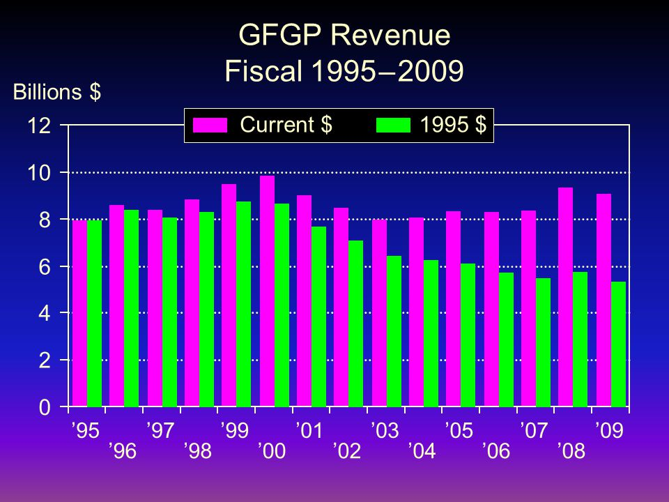 GFGP Revenue Fiscal 1995 – 2009 0 2 4 6 8 10 12 '95'97'99'01'03'05'07'09 1995 $Current $ '96'98'00'02'04'06'08 Billions $