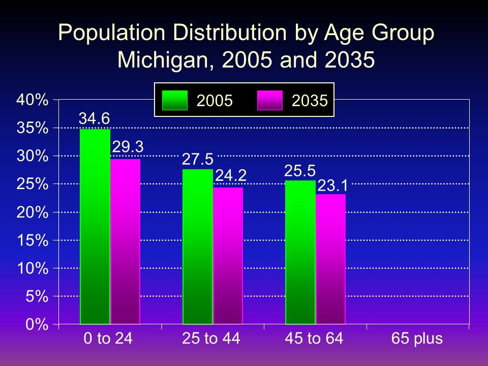 0% 5% 10% 15% 20% 25% 30% 35% 40% 0 to 2425 to 4445 to 6465 plus Population Distribution by Age Group Michigan, 2005 and 2035 34.6 29.3 27.5 24.2 25.5 23.1 20052035
