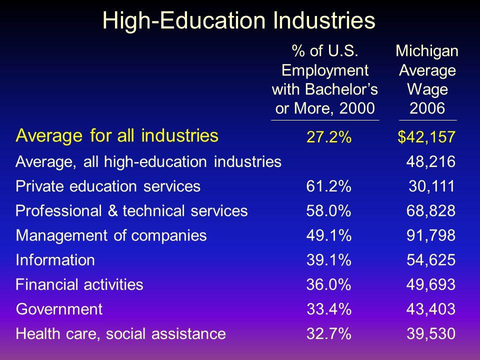 High-Education Industries % of U.S.