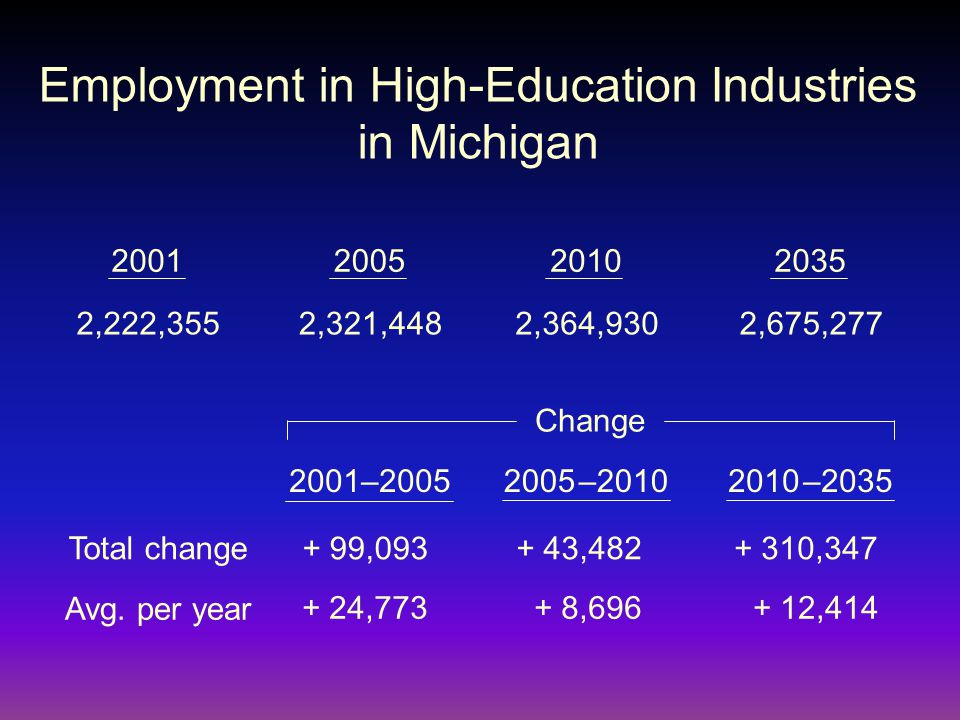 Employment in High-Education Industries in Michigan 2,222,355 2001200520102035 2001–20052005 –20102010 –2035 2,675,277 + 310,347 Change 2,364,930 + 43,482 + 8,696 + 12,414 2,321,448 + 99,093 + 24,773 Avg.