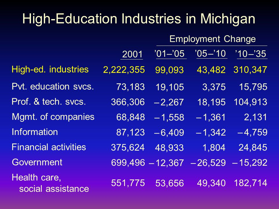 High-Education Industries in Michigan Pvt. education svcs.