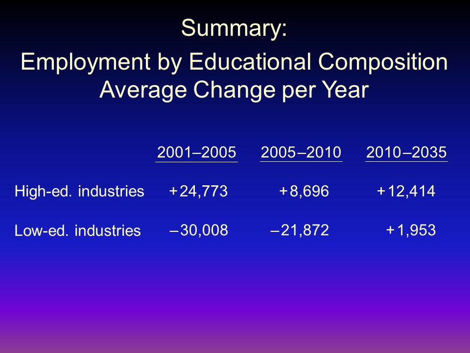 2001–20052005 –20102010 –2035 – 21,872+ 1,953– 30,008 Low-ed.