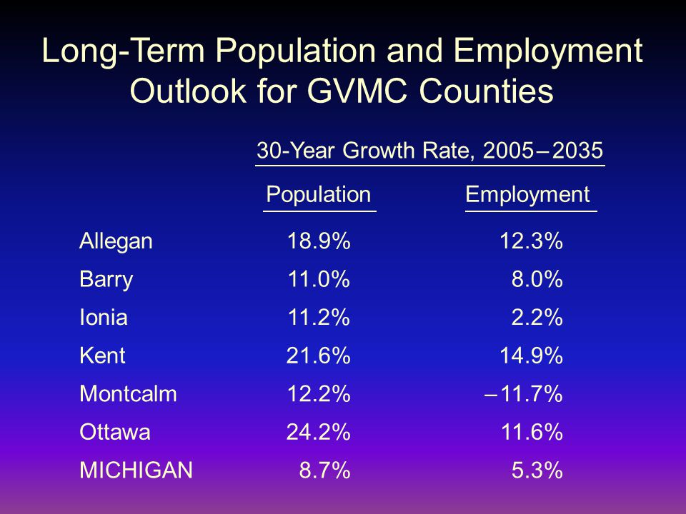 Long-Term Population and Employment Outlook for GVMC Counties 30-Year Growth Rate, 2005 – 2035 PopulationEmployment Allegan Barry Ionia Kent Montcalm Ottawa MICHIGAN 18.9% 11.0% 11.2% 21.6% 12.2% 24.2% 8.7% 12.3% 8.0% 2.2% 14.9% – 11.7% 11.6% 5.3%