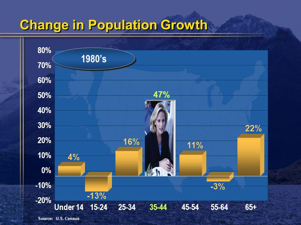 80% 70% 60% 50% 40% 30% 20% 10% 0% -10% -20% 1980's Under 1415-2425-3435-4445-5455-6465+ Source: U.S.
