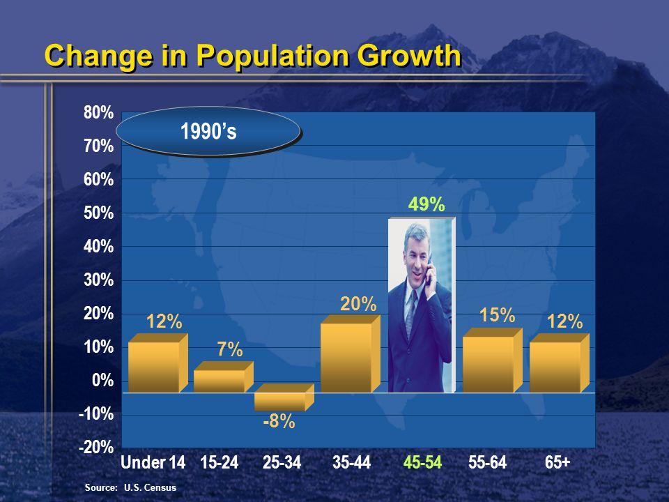 80% 70% 60% 50% 40% 30% 20% 10% 0% -10% -20% 1990's Source: U.S.