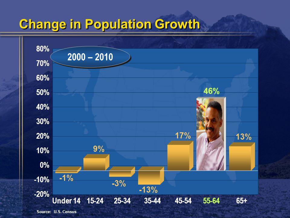 80% 70% 60% 50% 40% 30% 20% 10% 0% -10% -20% 2000 – 2010 Source: U.S.