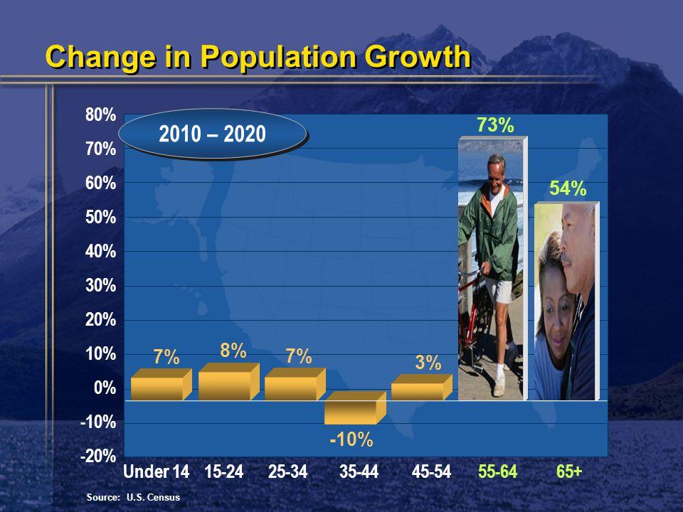 80% 70% 60% 50% 40% 30% 20% 10% 0% -10% -20% 2010 – 2020 Source: U.S.