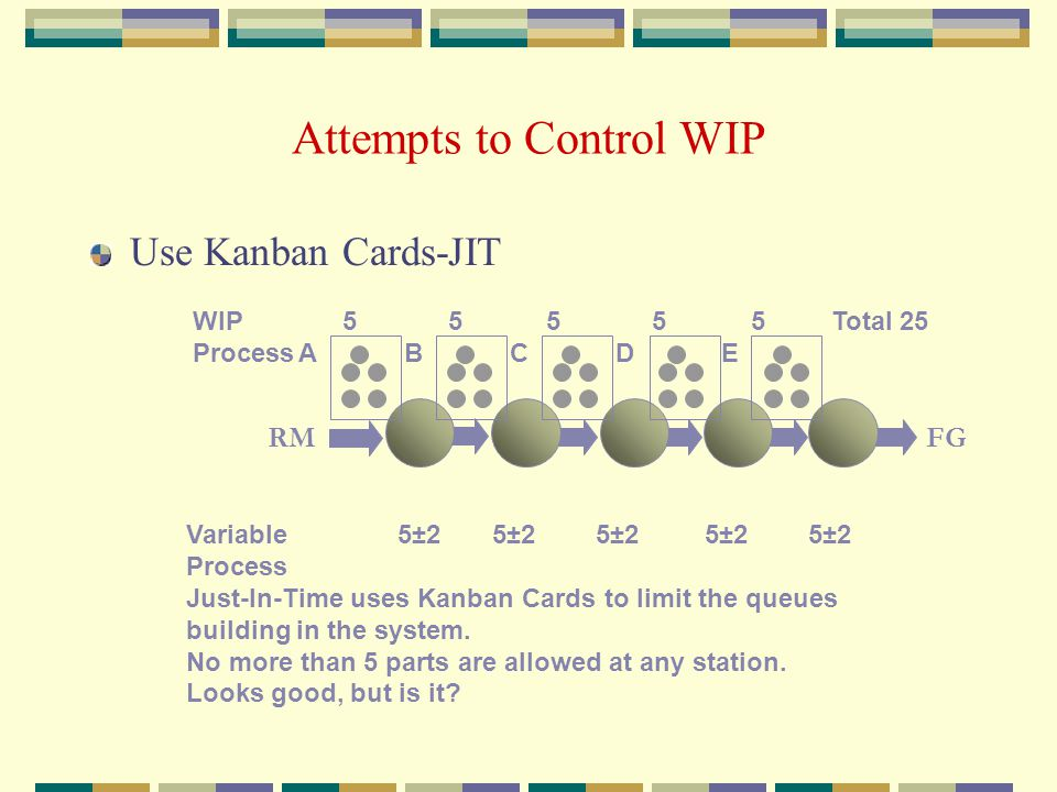Attempts to Control WIP WIP 5 5 5 5 5 Total 25 ProcessABCDE Variable 5±2 5±2 5±2 5±2 5±2 Process Just-In-Time uses Kanban Cards to limit the queues building in the system.