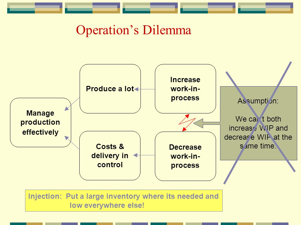 Operation's Dilemma Injection: Put a large inventory where its needed and low everywhere else.