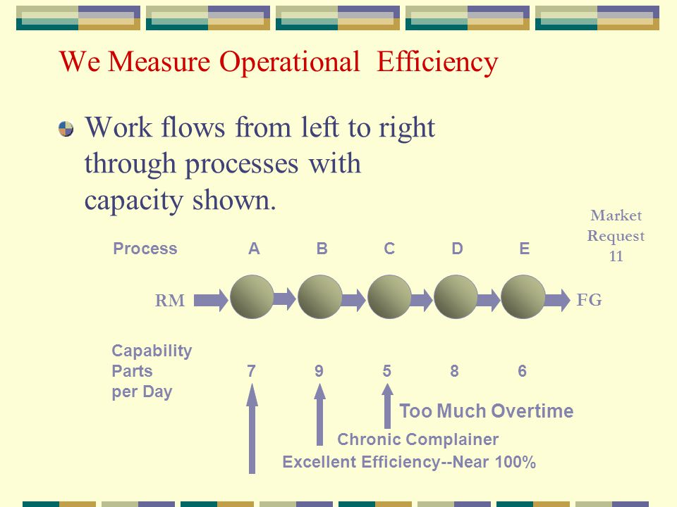We Measure Operational Efficiency Work flows from left to right through processes with capacity shown.
