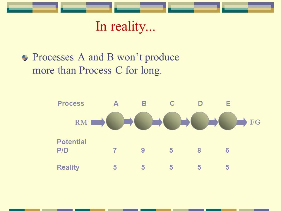 In reality... Process ABCDE Potential P/D 79586 Reality55555 Processes A and B won't produce more than Process C for long. RM FG
