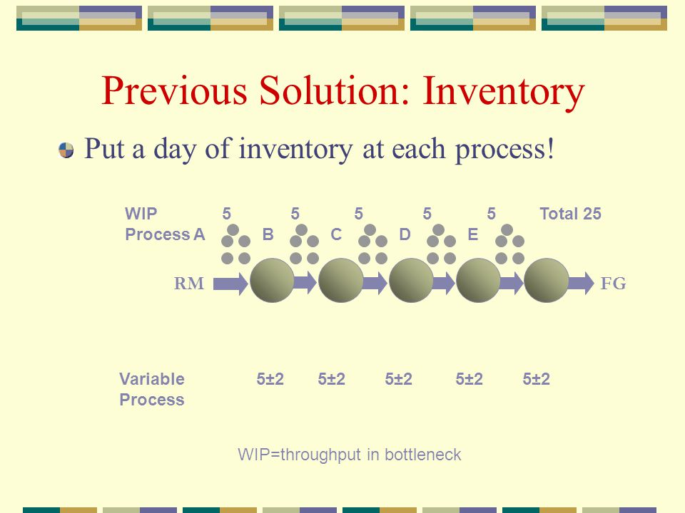 Previous Solution: Inventory WIP 5 5 5 5 5 Total 25 ProcessABCDE Variable 5±2 5±2 5±2 5±2 5±2 Process Put a day of inventory at each process.