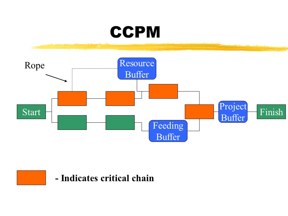 CCPM Start Feeding Buffer Project Buffer Finish Resource Buffer - Indicates critical chain Rope