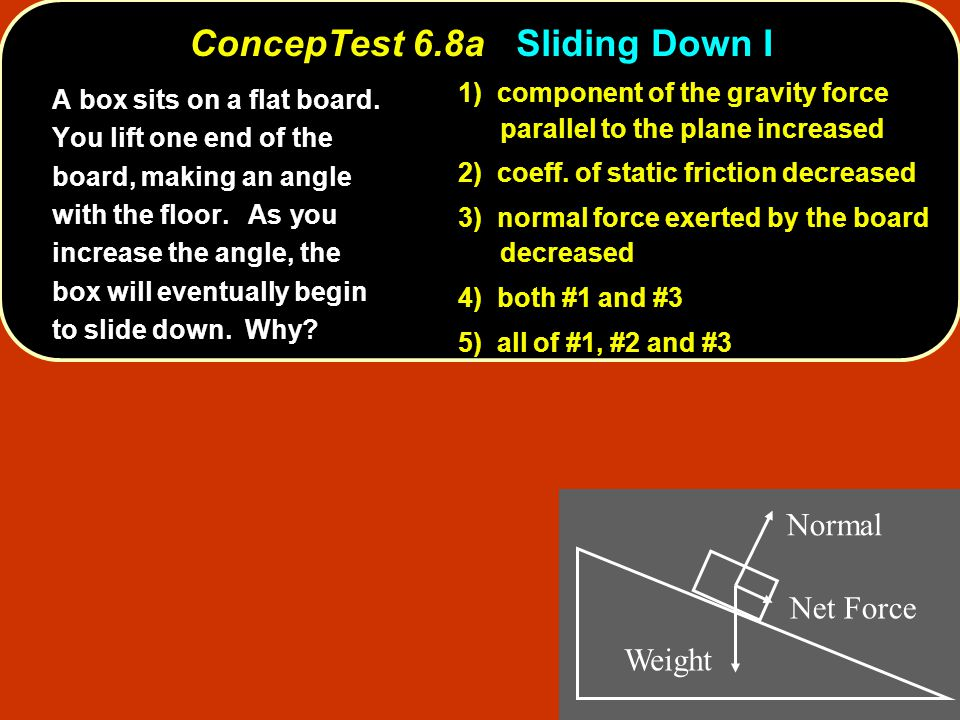 1) component of the gravity force parallel to the plane increased 2) coeff. of static friction decreased 3) normal force exerted by the board decrease