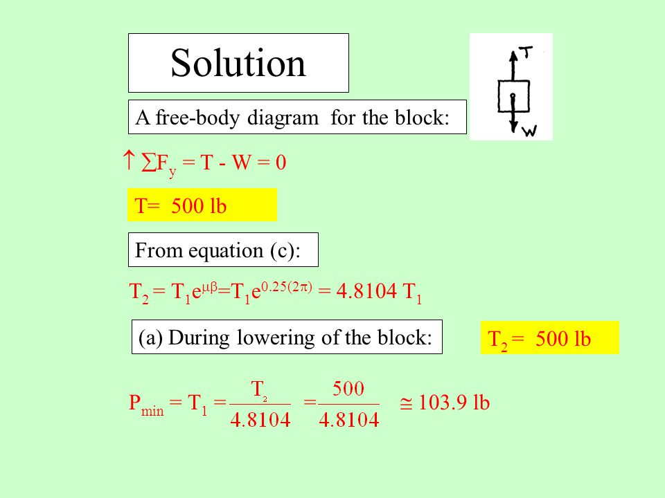 Solution A free-body diagram for the block:   F y = T - W = 0 T 2 = T 1 e  =T 1 e 0.25(2  ) = 4.8104 T 1 (a) During lowering of the block: T= 500 lb From equation (c): P min = T 1 = =  103.9 lb T 2 = 500 lb