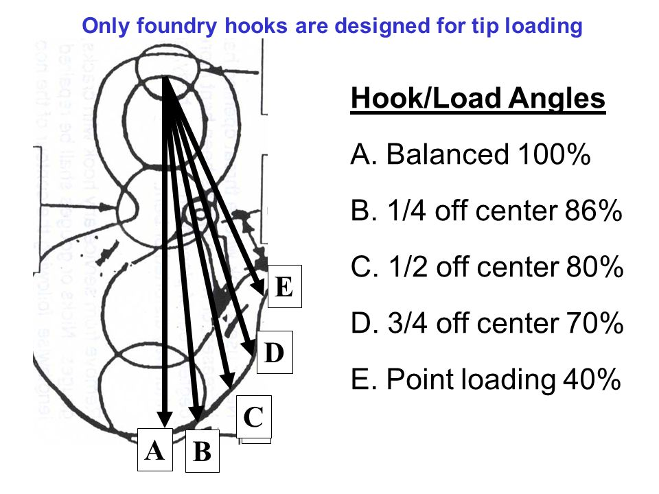 Hook/Load Angles A. Balanced 100% B. 1/4 off center 86% C. 1/2 off center 80% D. 3/4 off center 70% E. Point loading 40% Only foundry hooks are design