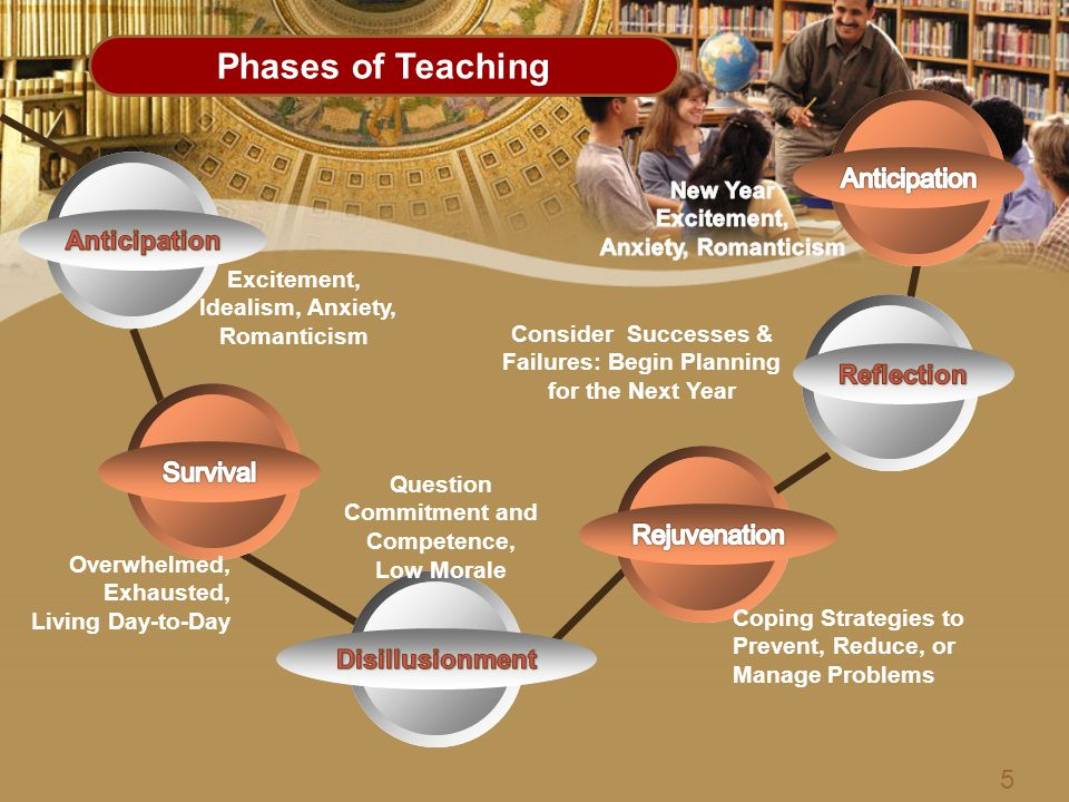 Phases of Teaching Excitement, Idealism, Anxiety, Romanticism Question Commitment and Competence, Low Morale Overwhelmed, Exhausted, Living Day-to-Day Coping Strategies to Prevent, Reduce, or Manage Problems Consider Successes & Failures: Begin Planning for the Next Year 5