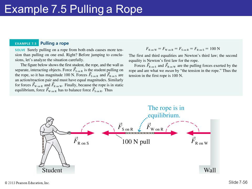 © 2013 Pearson Education, Inc. Example 7.5 Pulling a Rope Slide 7-56