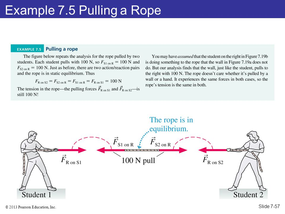 © 2013 Pearson Education, Inc. Example 7.5 Pulling a Rope Slide 7-57