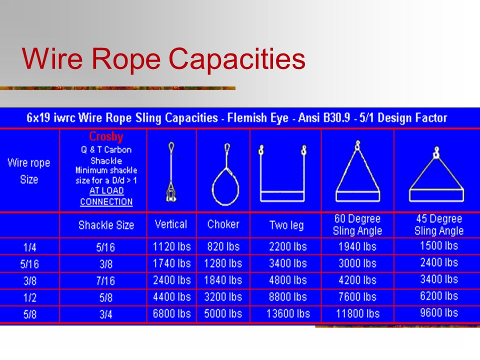 Wire Rope Capacities