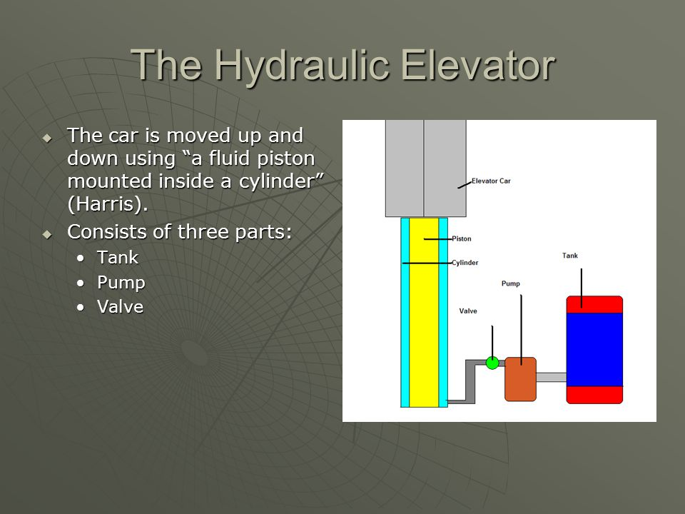 The Hydraulic Elevator  The car is moved up and down using a fluid piston mounted inside a cylinder (Harris).