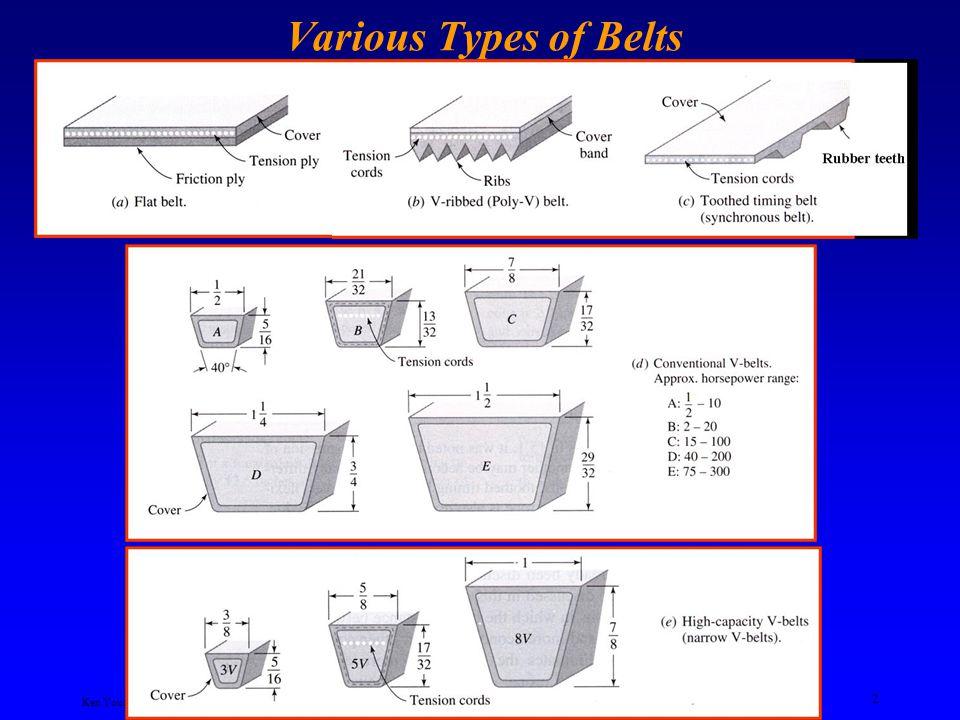 Ken Youssefi Mechanical Engineering Dept. 2 Various Types of Belts