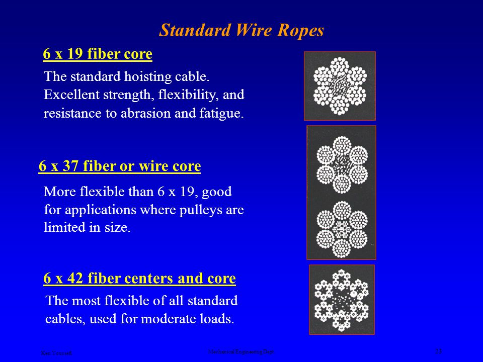 Ken Youssefi Mechanical Engineering Dept. 22 Wire Rope Core Fiber core Fiber cores are generally made of cotton twine for cables less than ¼ inch and