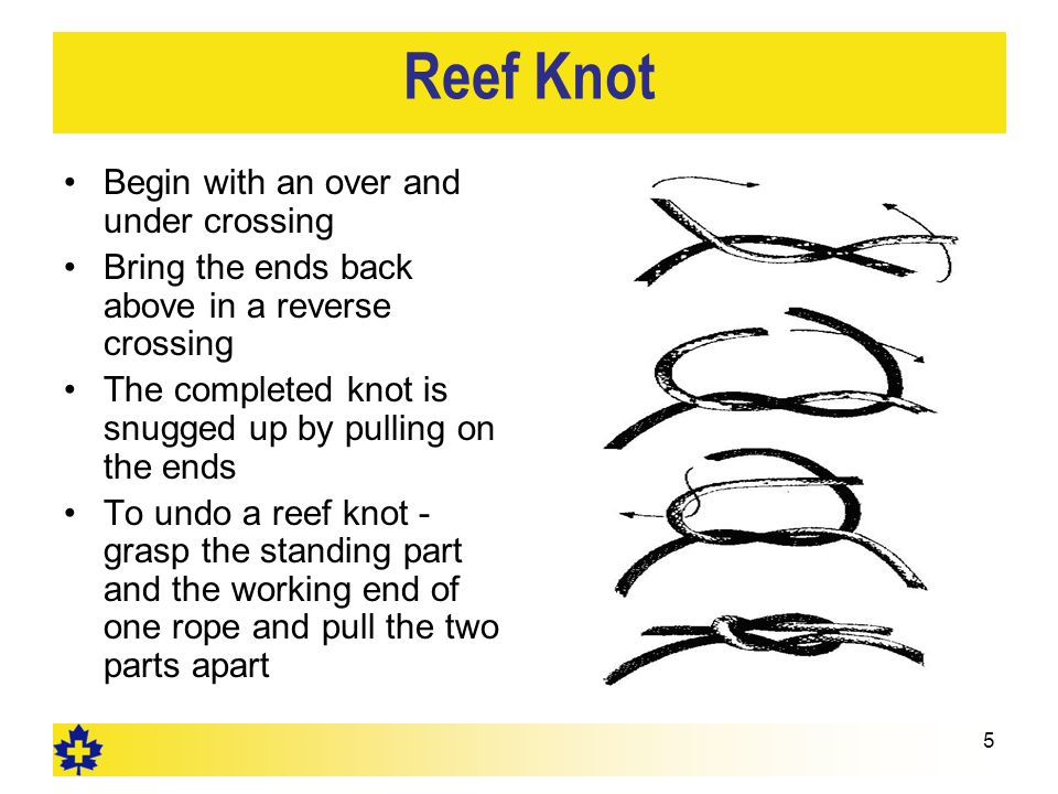 5 Reef Knot Begin with an over and under crossing Bring the ends back above in a reverse crossing The completed knot is snugged up by pulling on the ends To undo a reef knot - grasp the standing part and the working end of one rope and pull the two parts apart