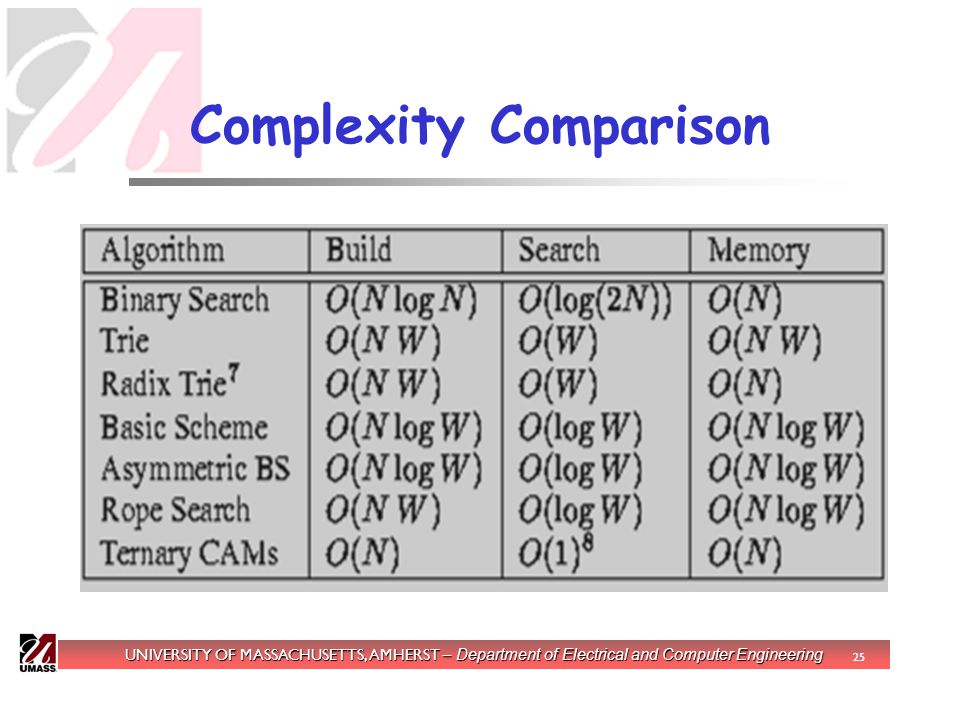 UNIVERSITY OF MASSACHUSETTS, AMHERST – Department of Electrical and Computer Engineering 25 Complexity Comparison