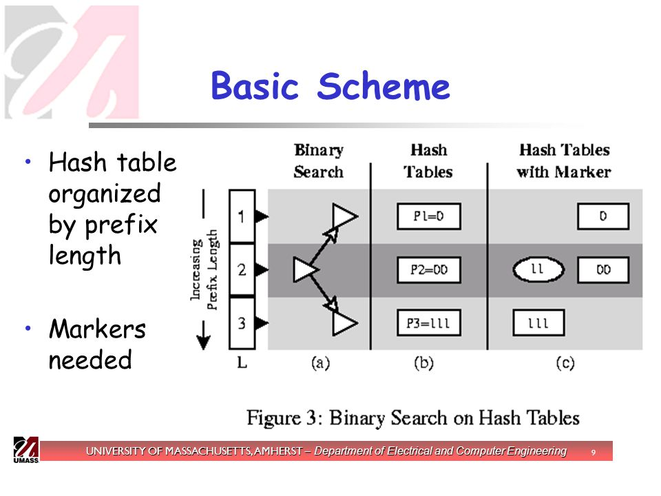 UNIVERSITY OF MASSACHUSETTS, AMHERST – Department of Electrical and Computer Engineering 9 Basic Scheme Hash table organized by prefix length Markers needed