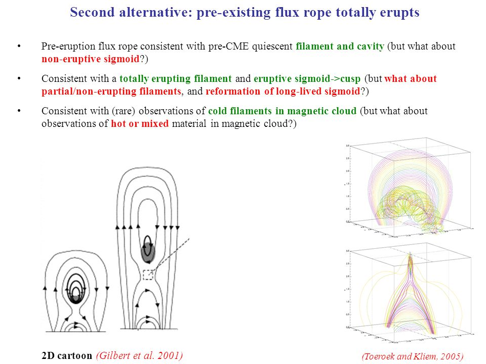 (Toeroek and Kliem, 2005) Second alternative: pre-existing flux rope totally erupts Pre-eruption flux rope consistent with pre-CME quiescent filament and cavity (but what about non-eruptive sigmoid?) Consistent with a totally erupting filament and eruptive sigmoid->cusp (but what about partial/non-erupting filaments, and reformation of long-lived sigmoid?) Consistent with (rare) observations of cold filaments in magnetic cloud (but what about observations of hot or mixed material in magnetic cloud?) 2D cartoon (Gilbert et al.
