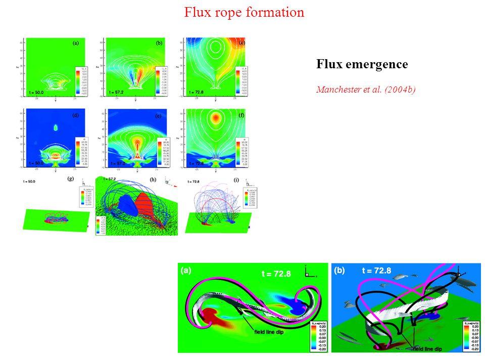 Flux rope formation Flux emergence Manchester et al. (2004b)