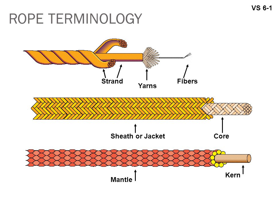 ROPE TERMINOLOGY VS 6-1 Strand Yarns Fibers Sheath or JacketCore Mantle Kern