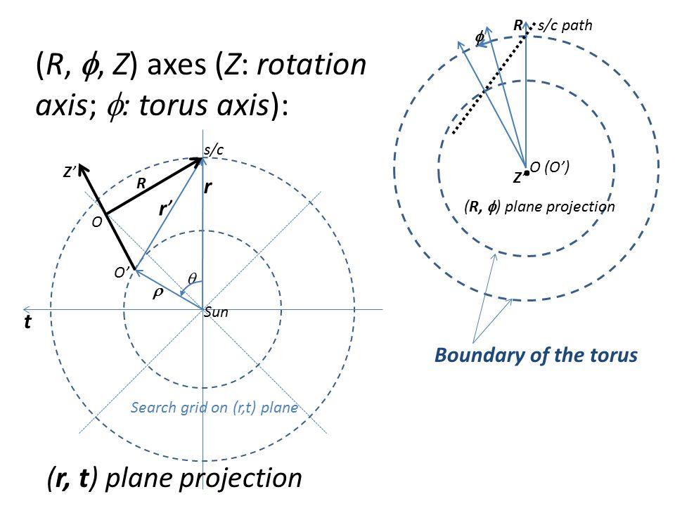 s/c Sun O' O Z'Z' R   r t (r, t) plane projection r'r' Rs/c path O (O') Z'Z'. (R,  ) plane projection  (R, , Z) axes (Z: rotation axis;  : torus