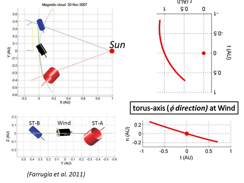 (Farrugia et al. 2011) Sun Wind ST-AST-B