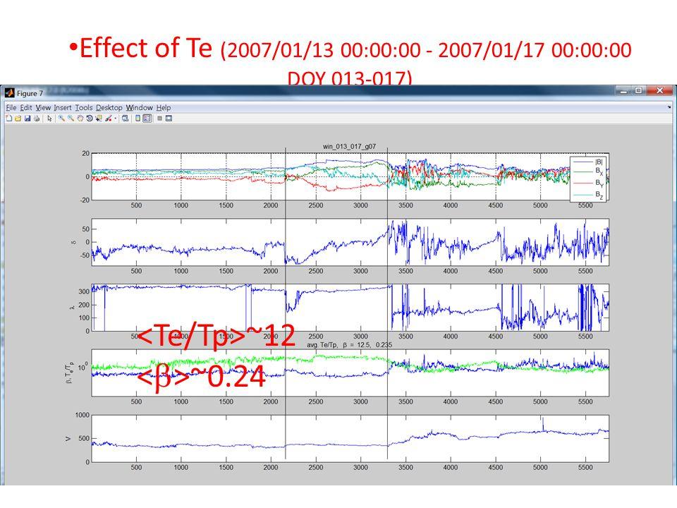 Effect of Te (2007/01/13 00:00:00 - 2007/01/17 00:00:00 DOY 013-017) ~12 ~0.24