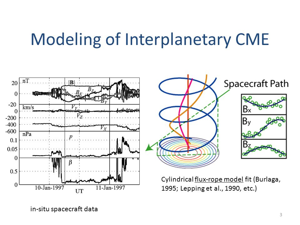 3 in-situ spacecraft data Cylindrical flux-rope model fit (Burlaga, 1995; Lepping et al., 1990, etc.) Modeling of Interplanetary CME