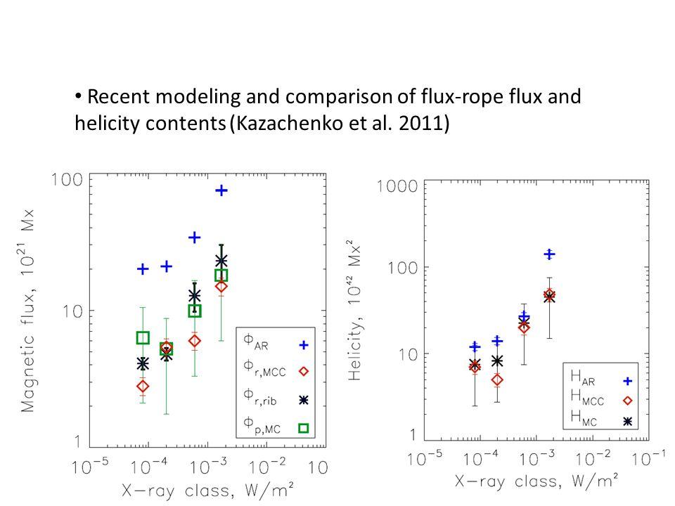 Recent modeling and comparison of flux-rope flux and helicity contents (Kazachenko et al. 2011)