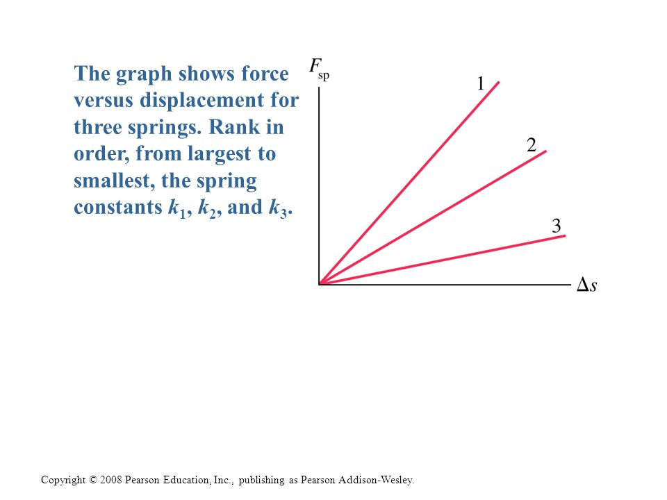 Copyright © 2008 Pearson Education, Inc., publishing as Pearson Addison-Wesley. The graph shows force versus displacement for three springs. Rank in o