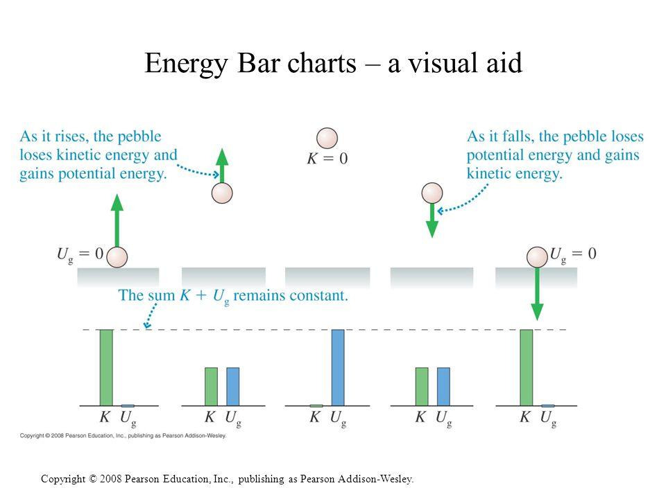 Copyright © 2008 Pearson Education, Inc., publishing as Pearson Addison-Wesley. Energy Bar charts – a visual aid