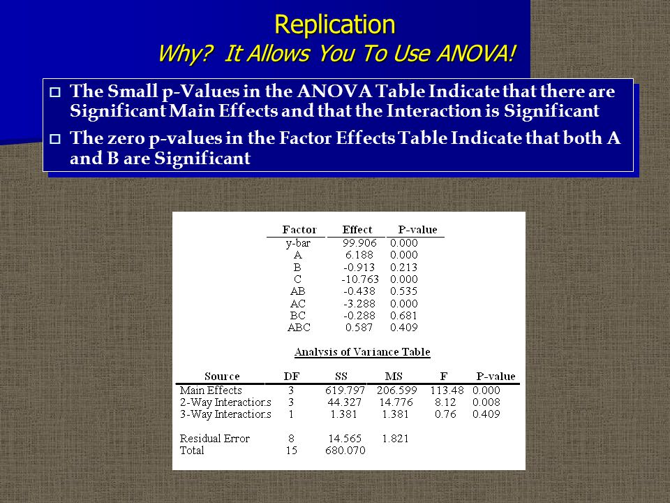Replication Why. It Allows You To Use ANOVA.